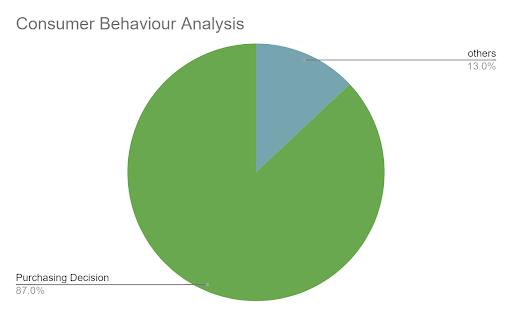 consumer behaviour statistics