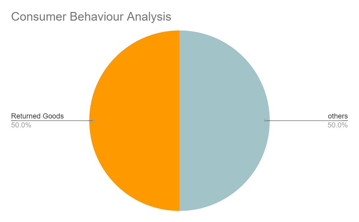 Returned product statistics