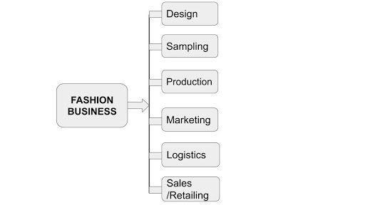 cash flow management in your fashion business